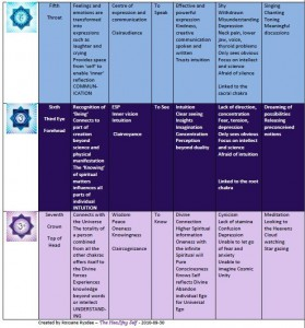 Chakra Chart - the HeaLthy Self - Reiki in St Catharines, Ontario