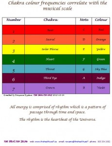 Music Chakra chart - The HeaLthy Self - Reiki in St Catharines Ontario